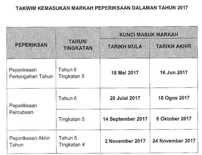 Tarikh Kemasukan Markah Peperiksaan Saps 2017 88gag Com